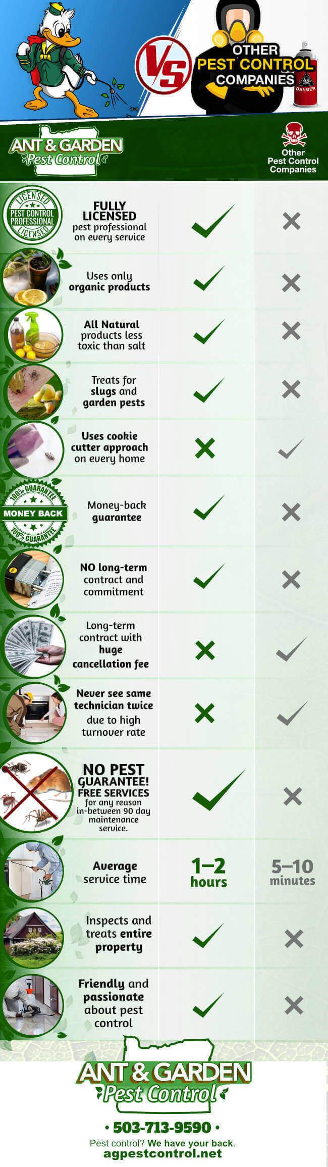 Ant & Garden Pest Control Advantage